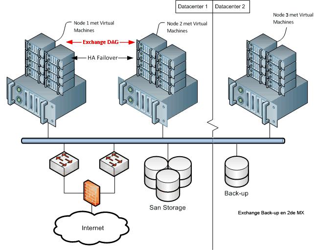 Hosted Exchange Datacenter Cluster vorm