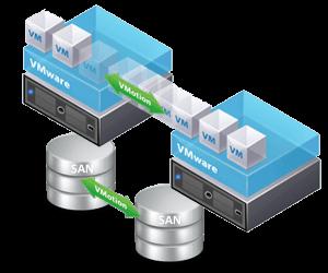 VMWARE High Availability Cloud Servers