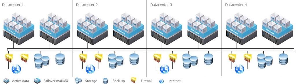 Datacenter Envirement - Hosted Exchange