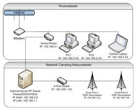 img_netwerken_schema_bovenste_deel